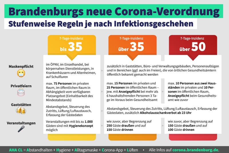 Corona Brandenburg Aktuell